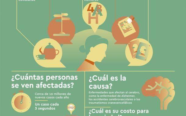 DEMENCIA Una prioridad para la salud pública - Infografía -