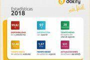 dokify en cifras: estadísticas 2018