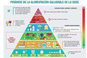 Pirámide de la alimentación saludable de la SENC