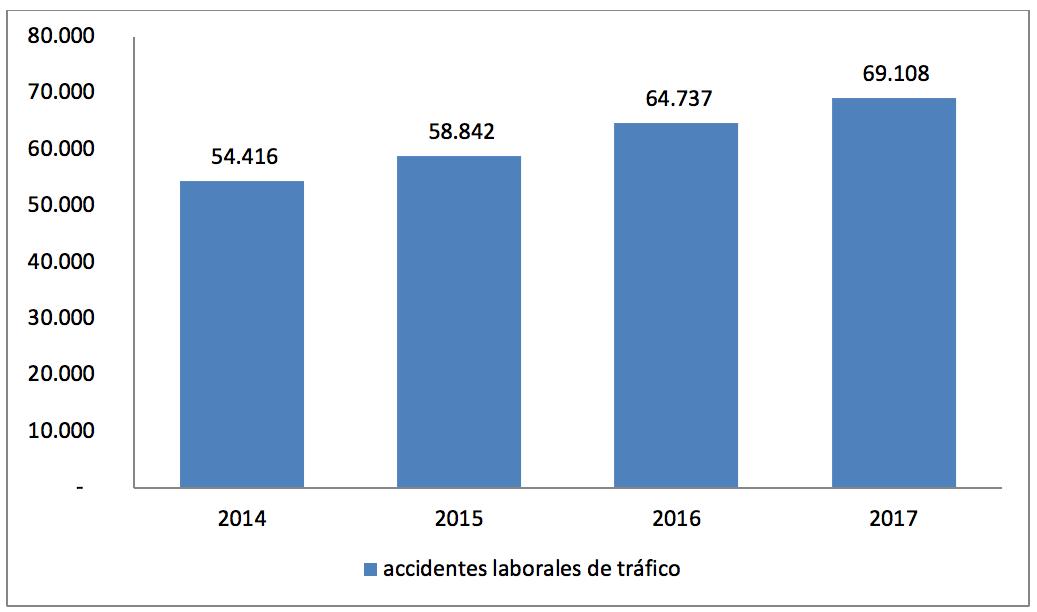 Gráfico 2 – Accidentes laborales de tráfico (ALT) en España. Período 2014-2017. Fuente: Instituto Nacional de Seguridad y Salud en el Trabajo.