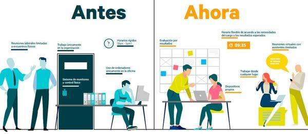Más allá del Teletrabajo:  Una nueva forma flexible de trabajar