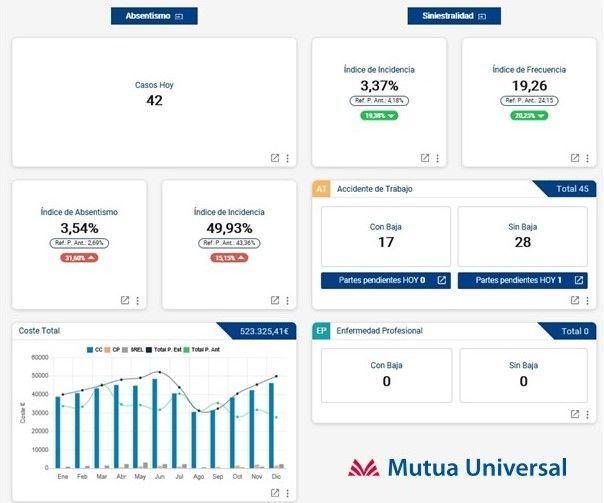 Mutua Universal actualiza la herramienta Observatorio Empresa e incorpora indicadores de siniestralidad