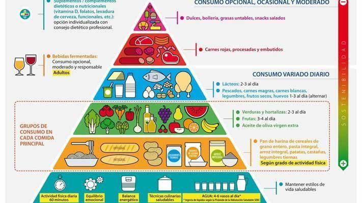 La nueva pirámide alimenticia ¿la conoces?