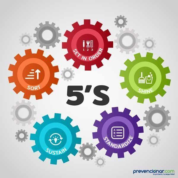 Orden y limpieza: Las 5S