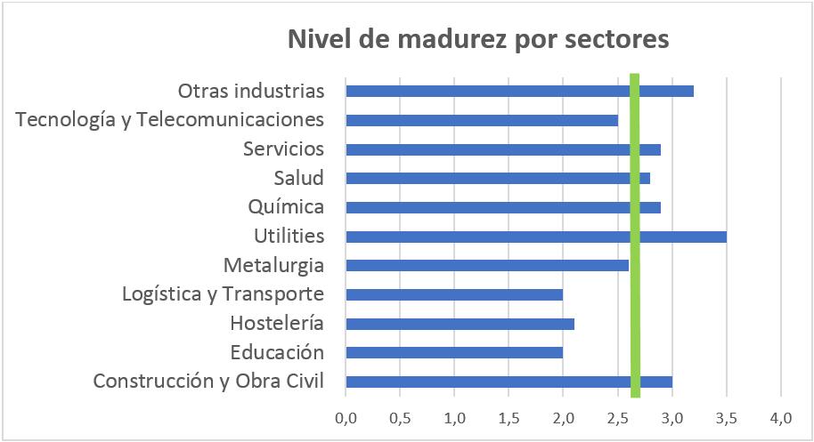 Desempeño medio autoevaluado por sectores