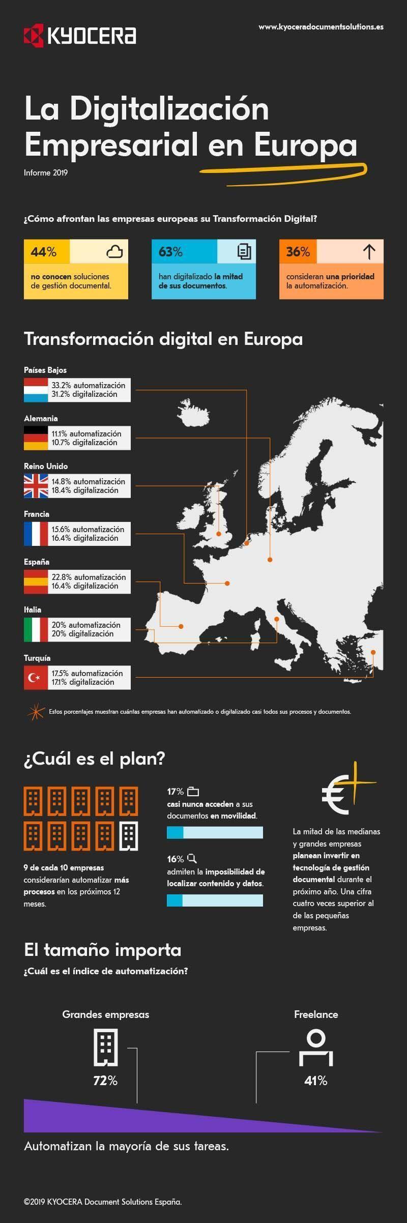 Digitalización Empresarial en Europa 2019