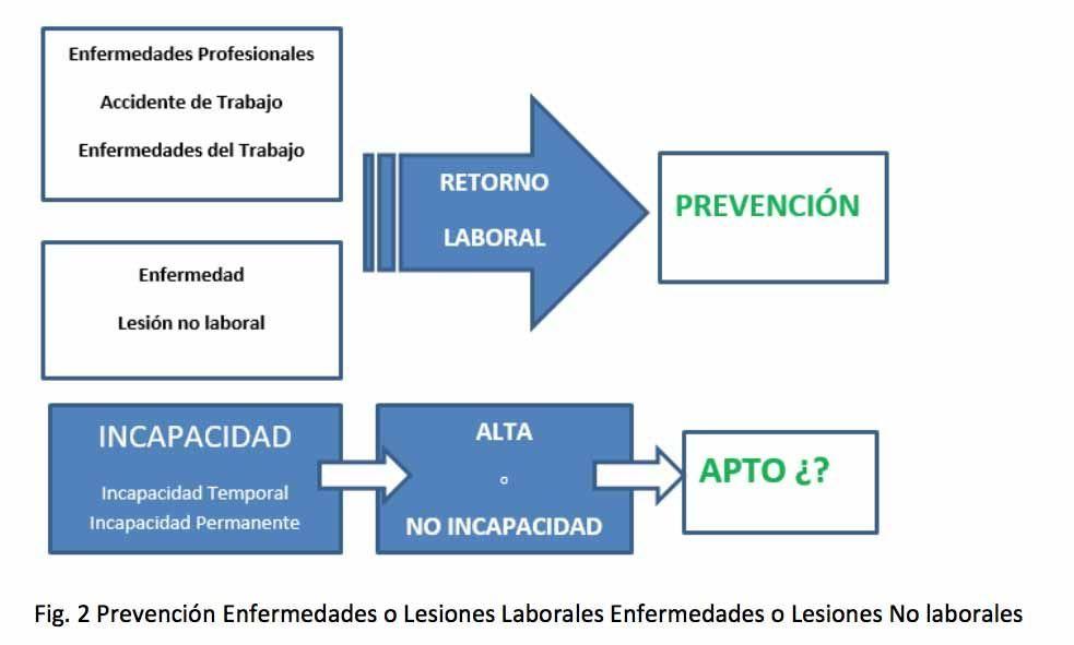 Prevención enfermedades o lesiones laborales enfermedades o lesiones no laborales