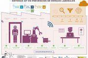 Infografía: Sistemas IOT en prevención de riesgos laborales