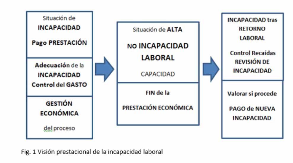 Visión prestacional de la incapacidad laboral