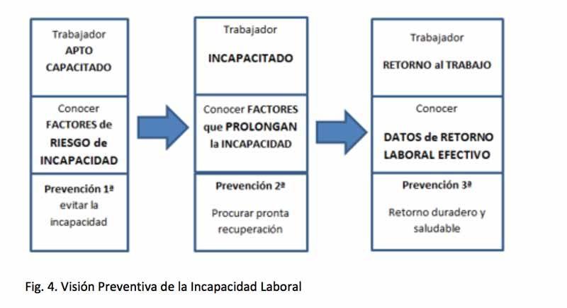 Visión preventiva de la incapacidad laboral