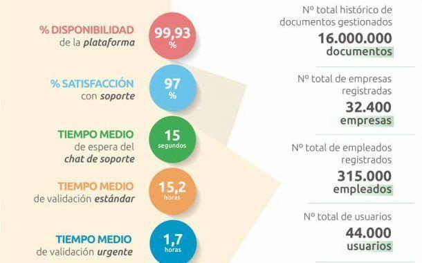 dokify en cifras: estadísticas 2019