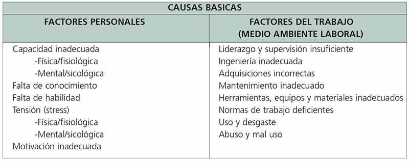causas-básicas-accidentes