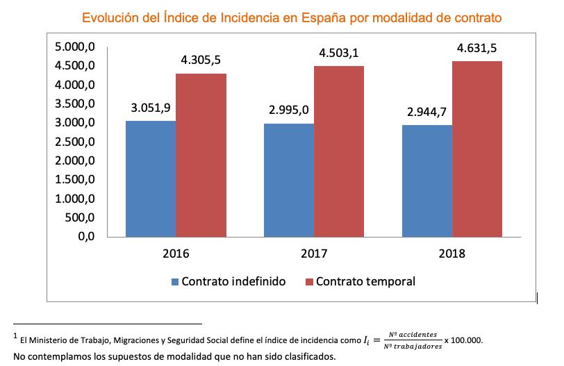 Evolución del Índice de Incidencia en España por modalidad de contrato
