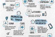 Infografía: 19 herramientas para el teletrabajo