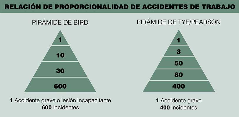 Relación de proporcionalidad entre accidentes e incidentes