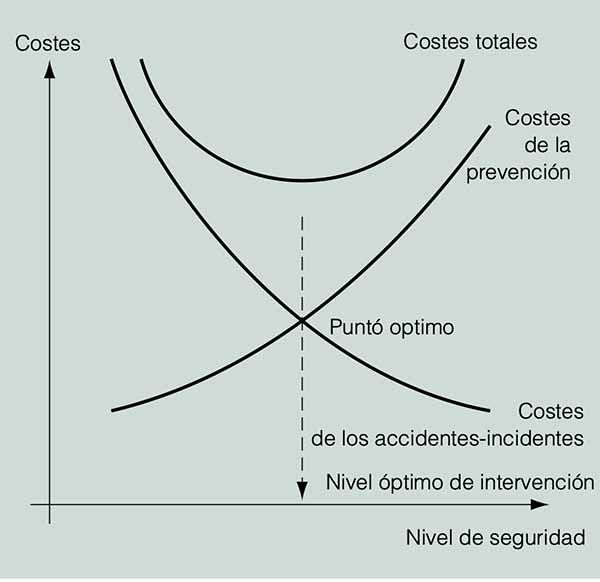 Análisis coste-beneficio de la prevención