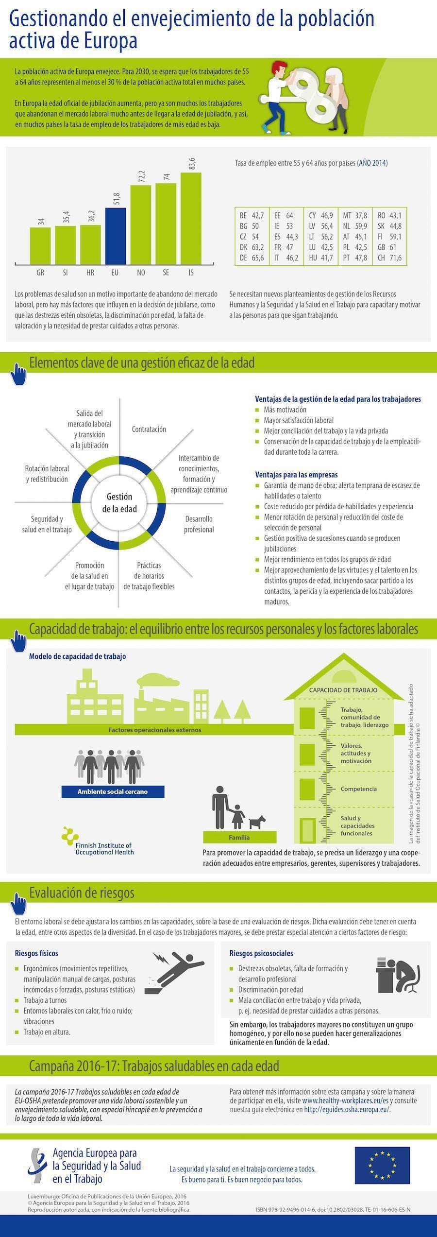 Infografía: Gestionando el envejecimiento de la población activa enEuropa