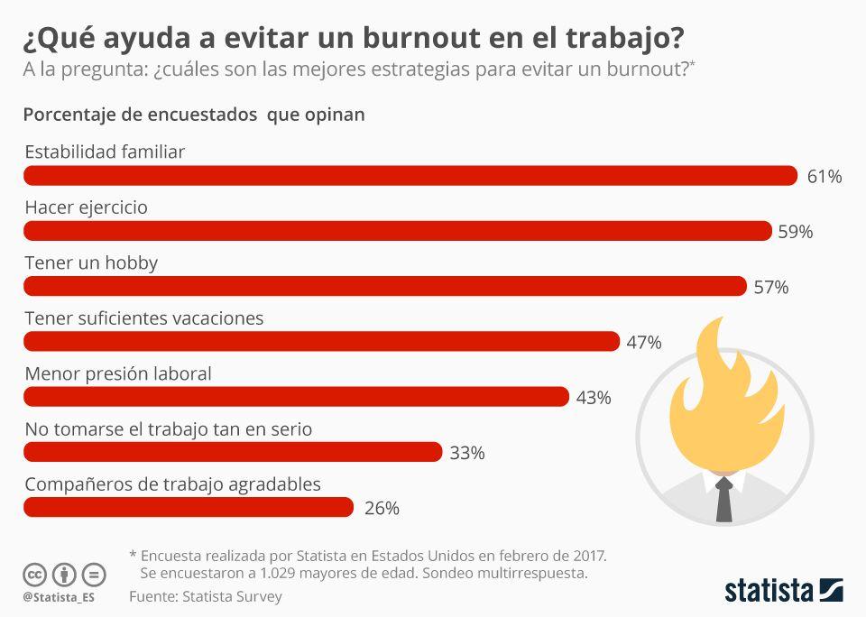 Infografía: Estrategias que ayudan a evitar un burnout   Statista