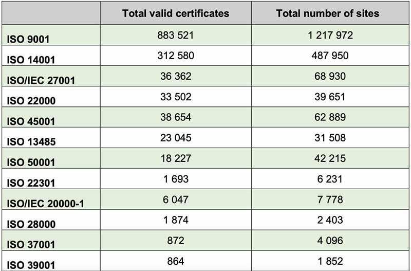 Número de certificados en el mundo