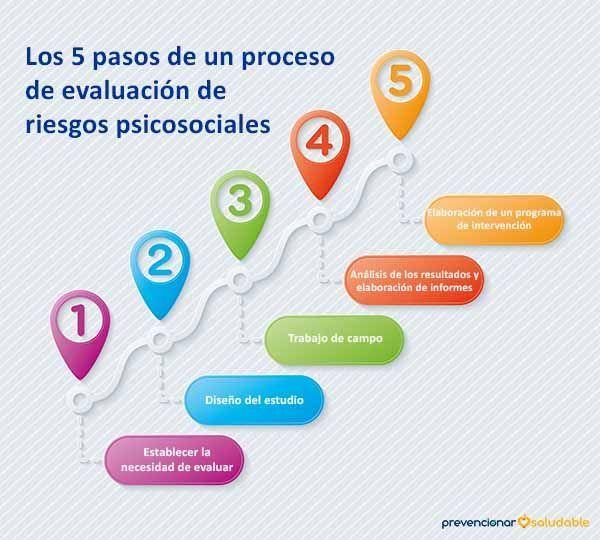 Los 5 pasos de un proceso de evaluación de riesgos psicosociales