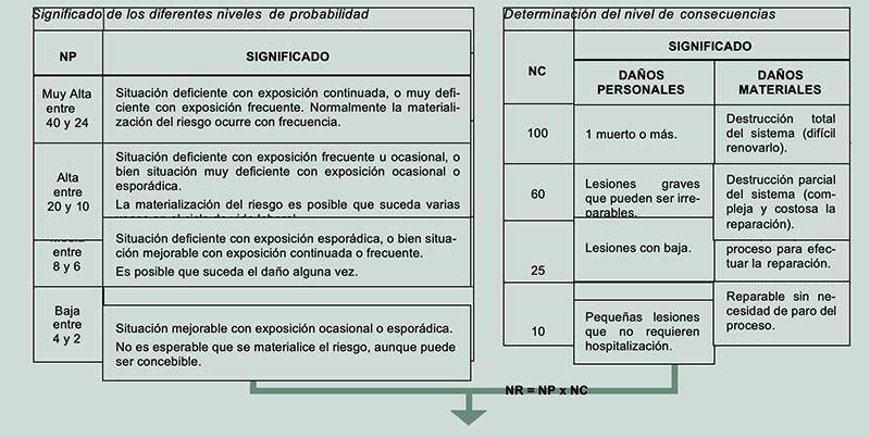 MÉTODO SIMPLIFICADO DE EVALUACIÓN DESARROLLADO EN LA NTP-330 DEL INSST