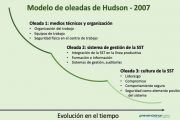 Cultura de la Seguridad: El modelo de oleadas de Hudson