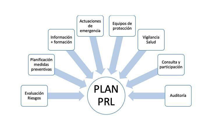 ¿Qué es la PRL?