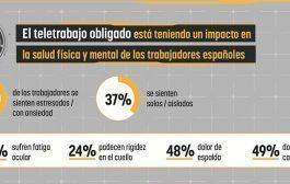 Un 55% de los españoles cree que sus empresas no les han ayudado a crear un espacio de teletrabajo saludable