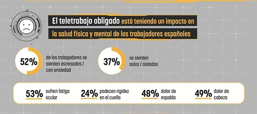 La realidad del teletrabajo en España: afecta a la salud física, mental y los trabajadores se sienten poco cuidados