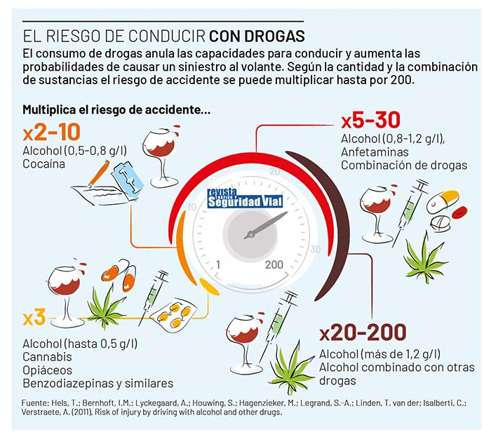 ¿Sabes como son los controles de alcoholemia y drogas?