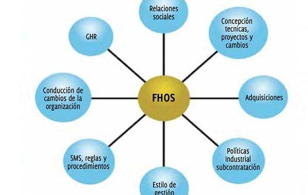 Factores Humanos y Organizacionales de la Seguridad ¿por qué interesarse?