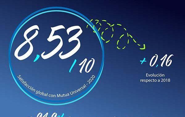 Mutua Universal obtiene un 8,53 en la Encuesta de Calidad de Servicio 2020, el mejor resultado de la serie histórica