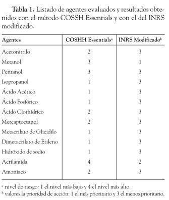 Comparación de dos métodos de evaluación simplificada del riesgo químico por inhalación en un laboratorio universitario (COSHH Essentials y método basado en el INRS)