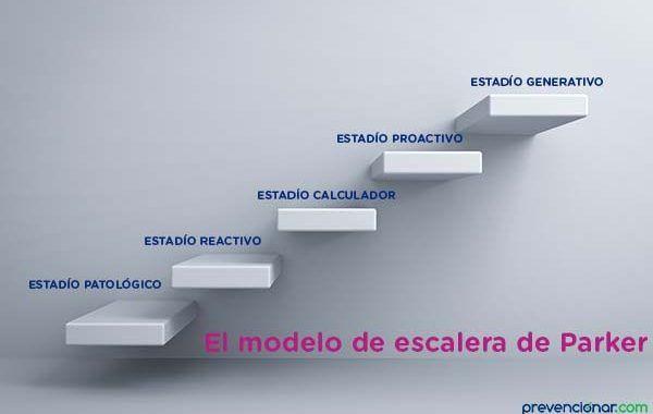 El modelo de escalera de Parker
