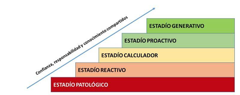 Modelo de escalera de Cultura Preventiva de Parker